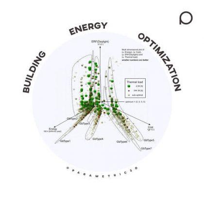 Building Energy Optimization