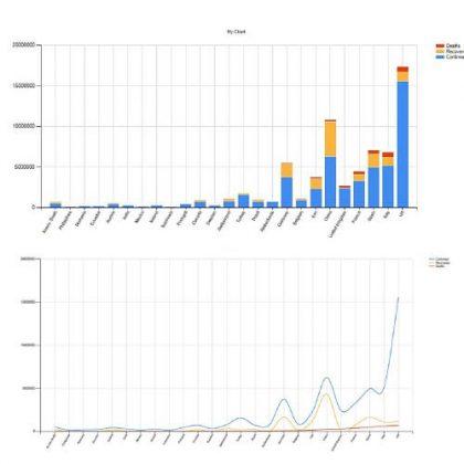 Covid-19 Chart Grasshopper3d Definition Lunchbox Plugin Data Visualization