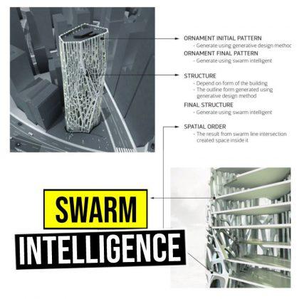 swarm intelligence agent based modeling